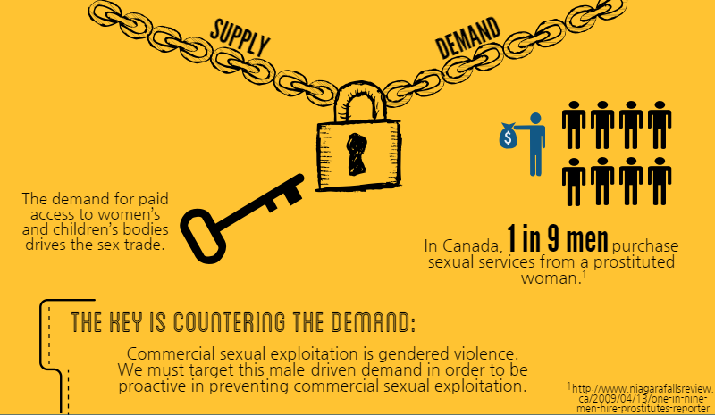 portion of infographic about addressing the demand for human trafficking